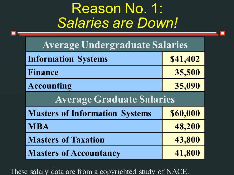 Reason No. 1: Salaries are Down! Average Undergraduate Salaries Information Systems $41,402 Finance 35,500 Accounting 35,090 Average Graduate Salaries