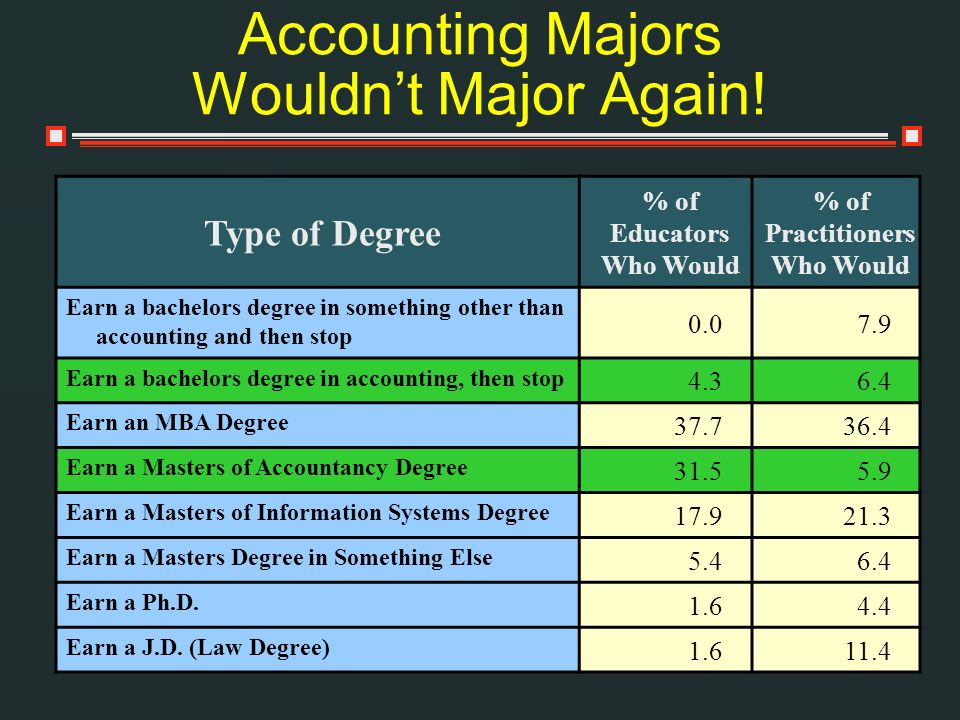 Type of Degree % of Educators Who Would % of Practitioners Who Would Earn a bachelors degree in something other than accounting and then stop 0.07.9 E