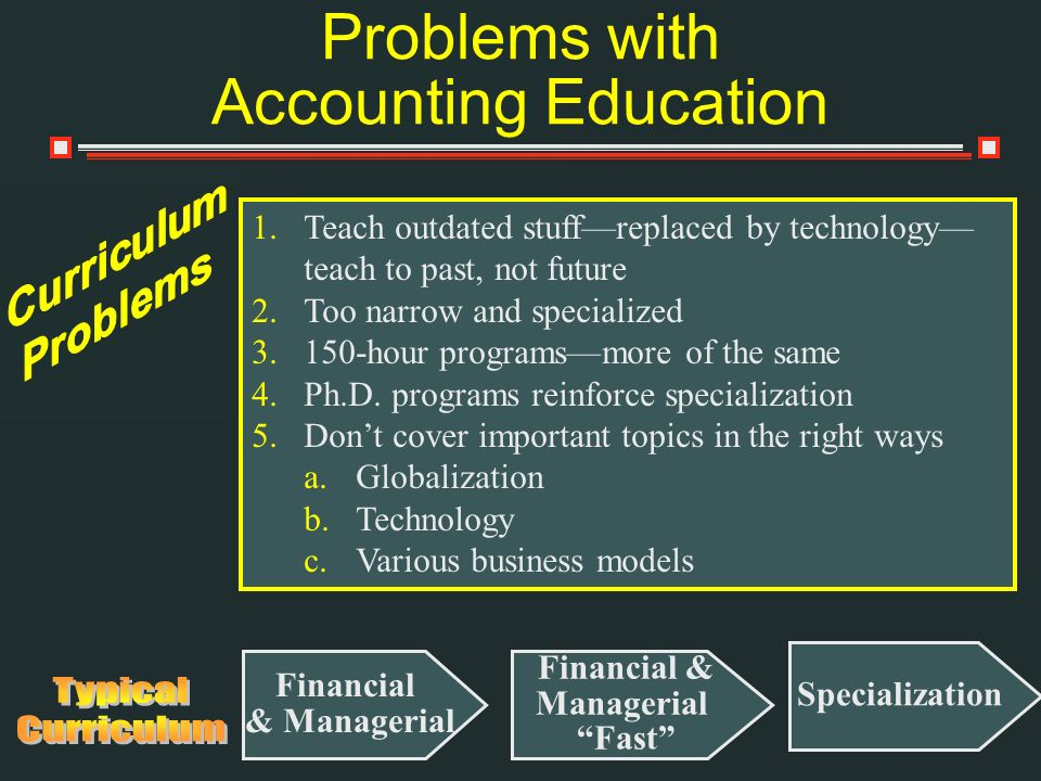Problems with Accounting Education 1.Teach outdated stuffreplaced by technology teach to past, not future 2.Too narrow and specialized 3.150-hour prog