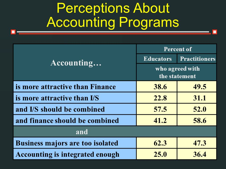 Accounting… Percent of EducatorsPractitioners who agreed with the statement is more attractive than Finance 38.649.5 is more attractive than I/S 22.83