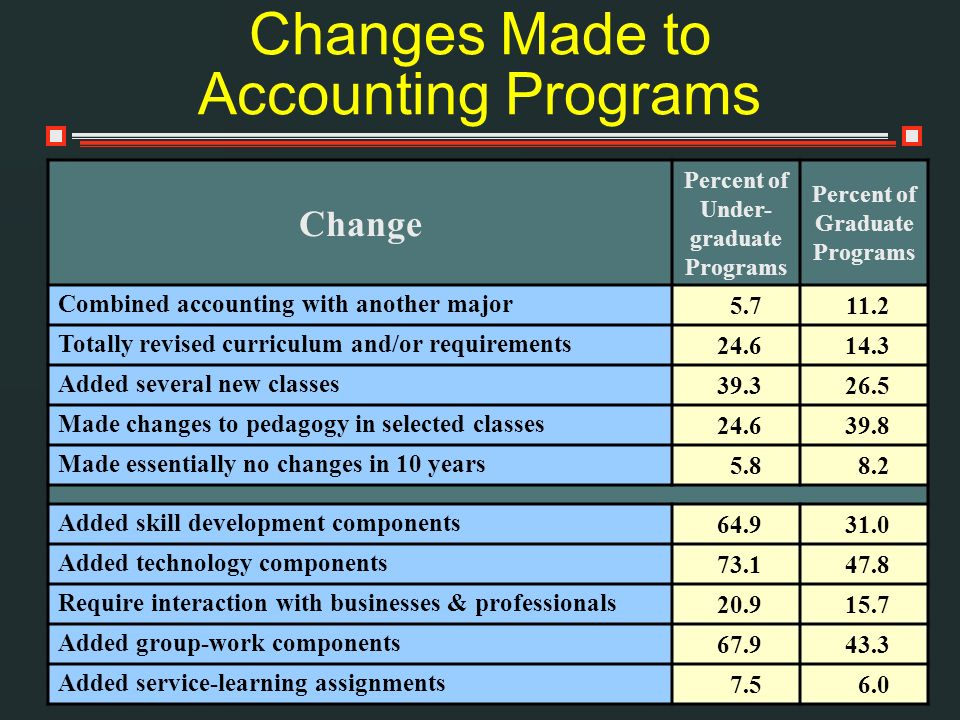 Change Percent of Under- graduate Programs Percent of Graduate Programs Combined accounting with another major 5.711.2 Totally revised curriculum and/