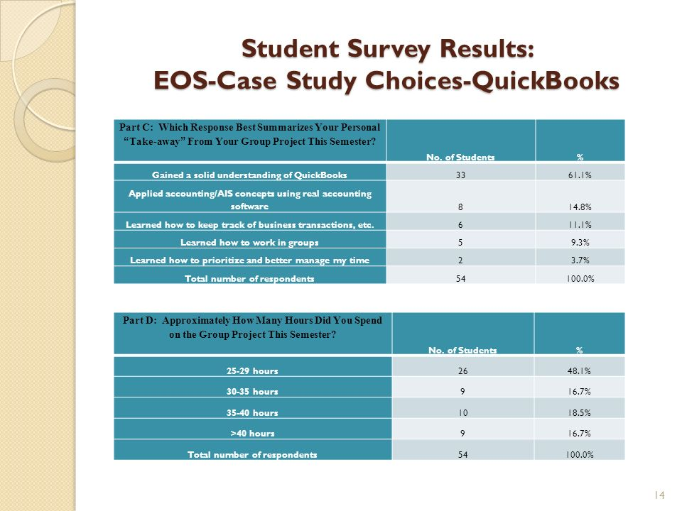 Student Survey Results: EOS-Case Study Choices-QuickBooks Part C: Which Response Best Summarizes Your Personal Take-away From Your Group Project This