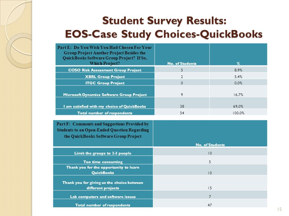 Student Survey Results: EOS-Case Study Choices-QuickBooks Part E: Do You Wish You Had Chosen For Your Group Project Another Project Besides the QuickB