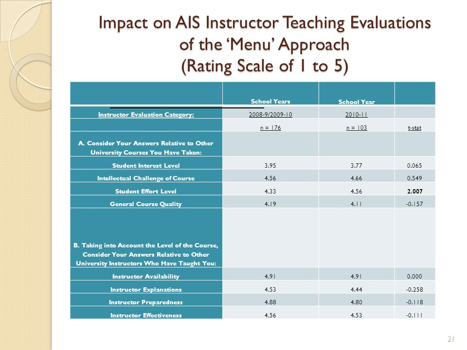 Impact on AIS Instructor Teaching Evaluations of the Menu Approach (Rating Scale of 1 to 5) School YearsSchool Year Instructor Evaluation Category:2008-9/2009-102010-11 n = 176n = 103t-stat A.