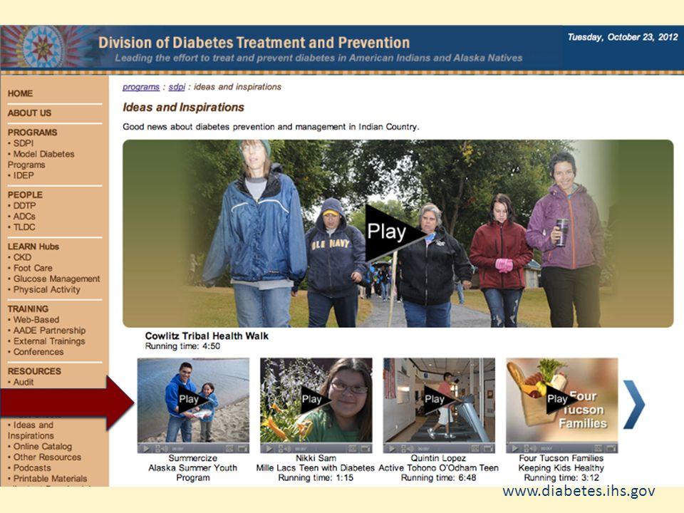 Youth Diabetes Prevention www.diabetes.ihs.gov