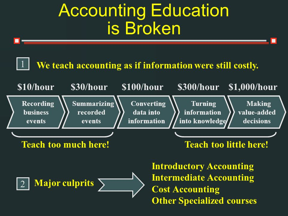 Accounting Education is Broken We teach accounting as if information were still costly.