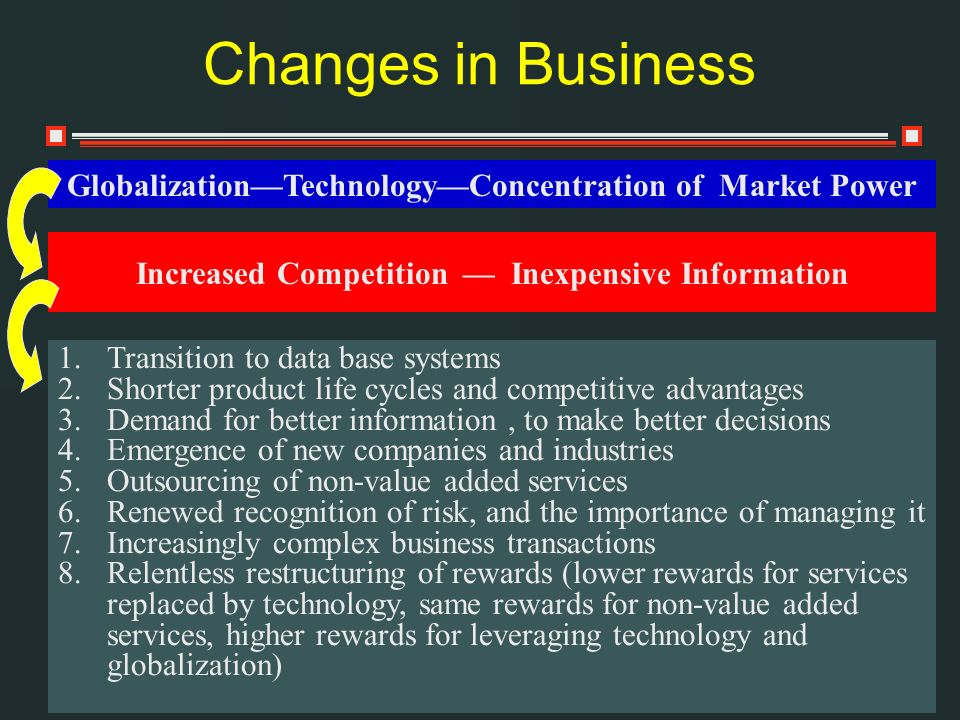 Changes in Business Increased Competition Inexpensive Information 1.Transition to data base systems 2.Shorter product life cycles and competitive advantages 3.Demand for better information, to make better decisions 4.Emergence of new companies and industries 5.Outsourcing of non-value added services 6.Renewed recognition of risk, and the importance of managing it 7.Increasingly complex business transactions 8.Relentless restructuring of rewards (lower rewards for services replaced by technology, same rewards for non-value added services, higher rewards for leveraging technology and globalization) GlobalizationTechnologyConcentration of Market Power