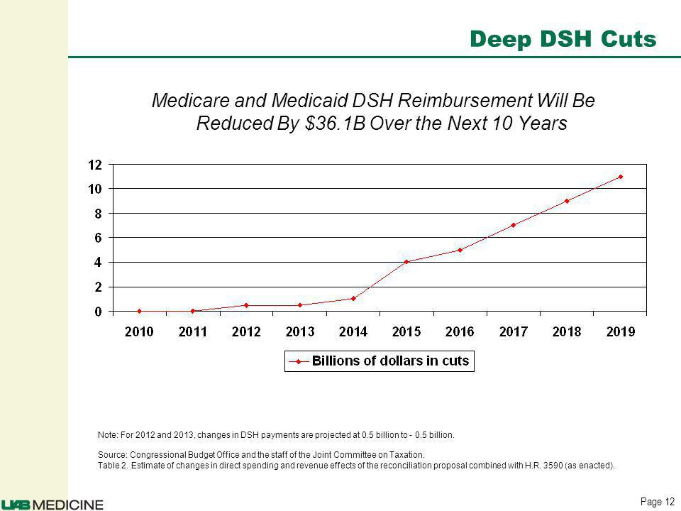 Page 12 Deep DSH Cuts Medicare and Medicaid DSH Reimbursement Will Be Reduced By $36.1B Over the Next 10 Years Note: For 2012 and 2013, changes in DSH payments are projected at 0.5 billion to - 0.5 billion.