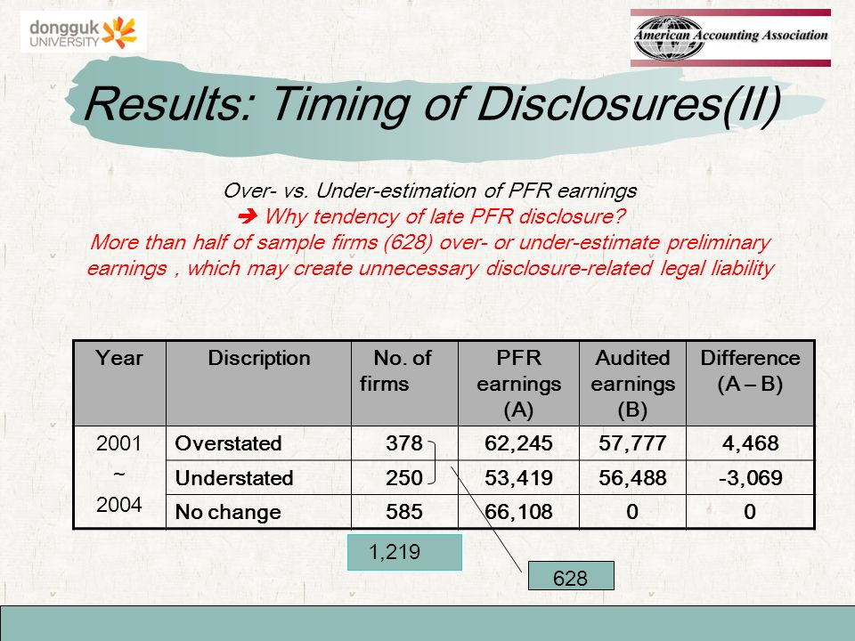 Results: Timing of Disclosures(II) Over- vs.