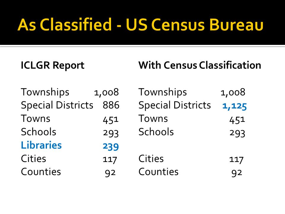ICLGR Report Townships 1,008 Special Districts886 Towns451 Schools293 Libraries239 Cities117 Counties 92 With Census Classification Townships 1,008 Special Districts 1,125 Towns 451 Schools 293 Cities 117 Counties 92