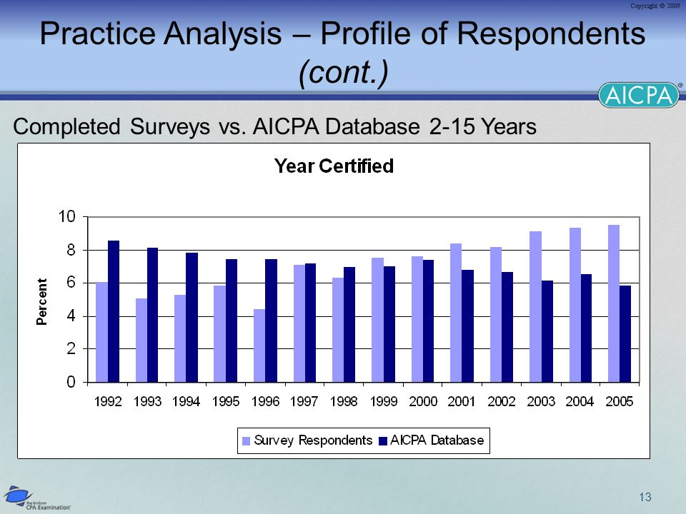 Practice Analysis – Profile of Respondents (cont.) Completed Surveys vs. AICPA Database 2-15 Years 13