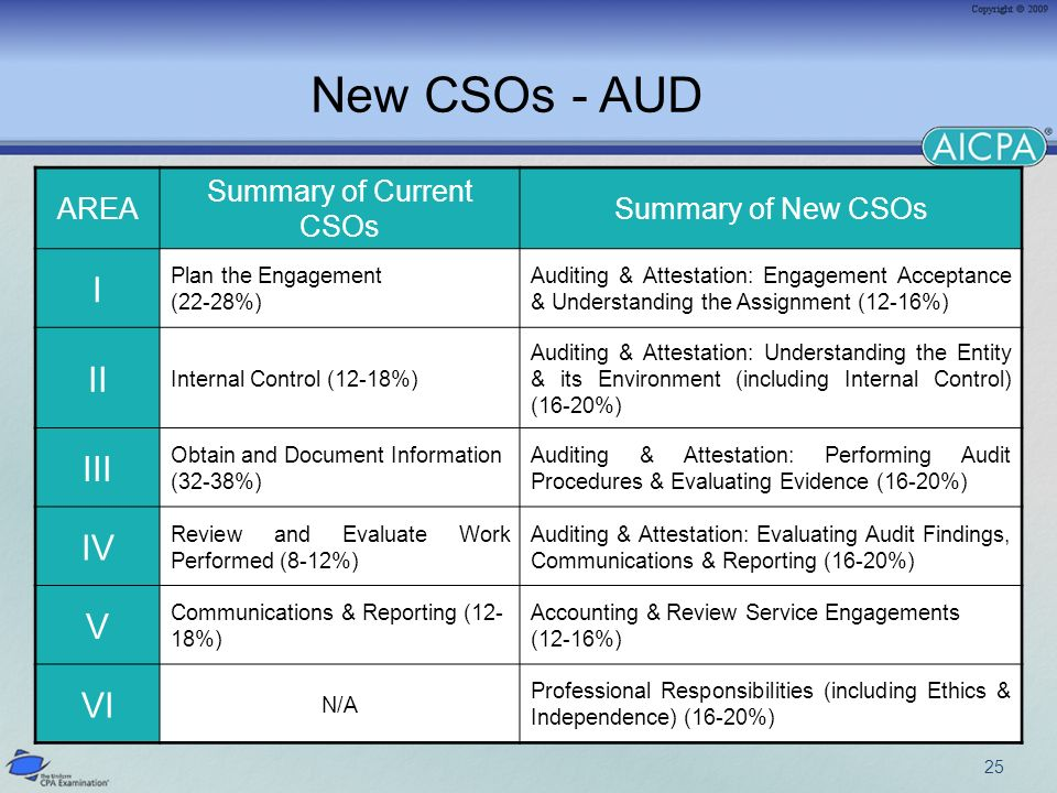 25 New CSOs - AUD AREA Summary of Current CSOs Summary of New CSOs I Plan the Engagement (22-28%) Auditing & Attestation: Engagement Acceptance & Understanding the Assignment (12-16%) II Internal Control (12-18%) Auditing & Attestation: Understanding the Entity & its Environment (including Internal Control) (16-20%) III Obtain and Document Information (32-38%) Auditing & Attestation: Performing Audit Procedures & Evaluating Evidence (16-20%) IV Review and Evaluate Work Performed (8-12%) Auditing & Attestation: Evaluating Audit Findings, Communications & Reporting (16-20%) V Communications & Reporting (12- 18%) Accounting & Review Service Engagements (12-16%) VI N/A Professional Responsibilities (including Ethics & Independence) (16-20%)