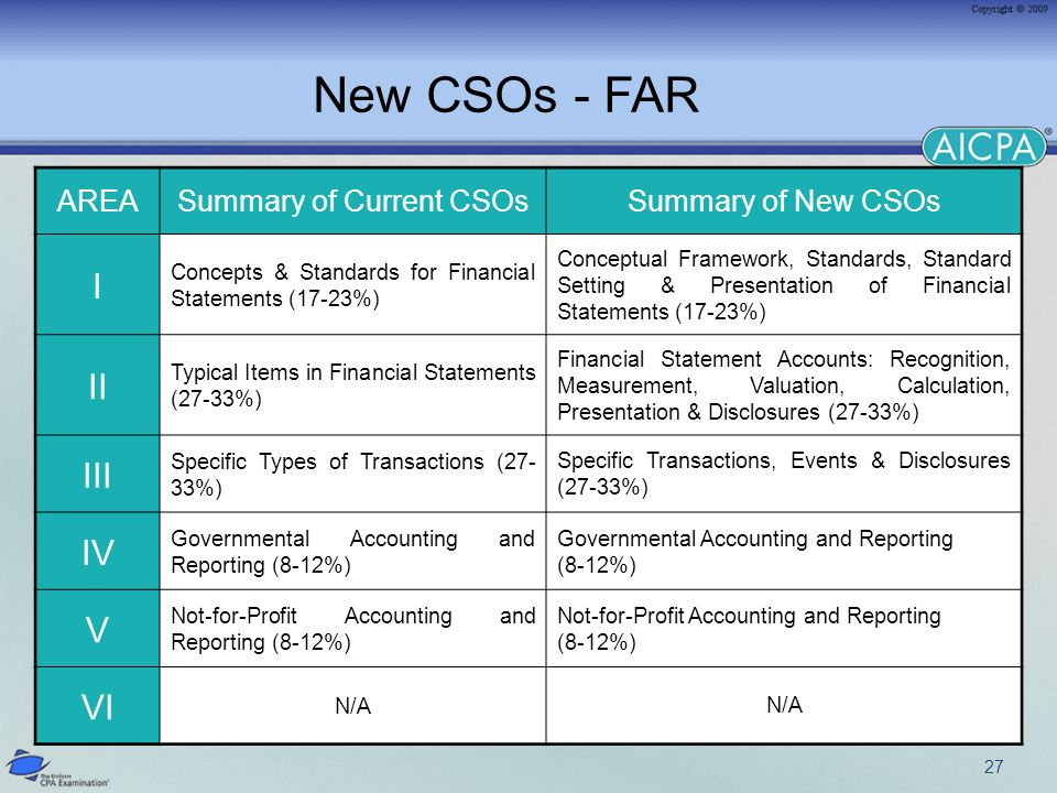 27 New CSOs - FAR AREASummary of Current CSOsSummary of New CSOs I Concepts & Standards for Financial Statements (17-23%) Conceptual Framework, Standards, Standard Setting & Presentation of Financial Statements (17-23%) II Typical Items in Financial Statements (27-33%) Financial Statement Accounts: Recognition, Measurement, Valuation, Calculation, Presentation & Disclosures (27-33%) III Specific Types of Transactions (27- 33%) Specific Transactions, Events & Disclosures (27-33%) IV Governmental Accounting and Reporting (8-12%) Governmental Accounting and Reporting (8-12%) V Not-for-Profit Accounting and Reporting (8-12%) Not-for-Profit Accounting and Reporting (8-12%) VI N/A