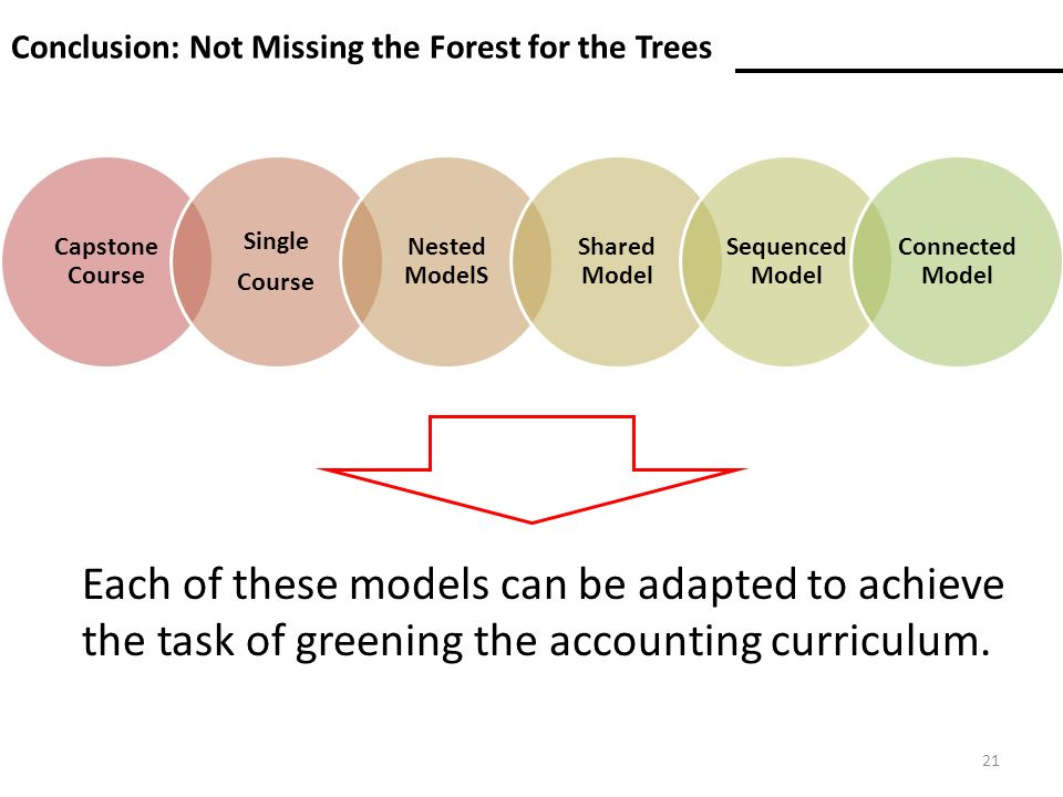 Conclusion: Not Missing the Forest for the Trees Capstone Course Single Course Nested ModelS Shared Model Sequenced Model Connected Model Each of these models can be adapted to achieve the task of greening the accounting curriculum.