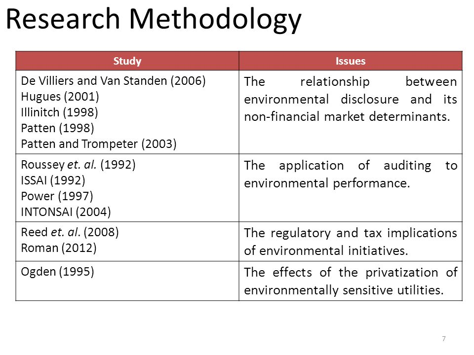 StudyIssues De Villiers and Van Standen (2006) Hugues (2001) Illinitch (1998) Patten (1998) Patten and Trompeter (2003) The relationship between environmental disclosure and its non-financial market determinants.