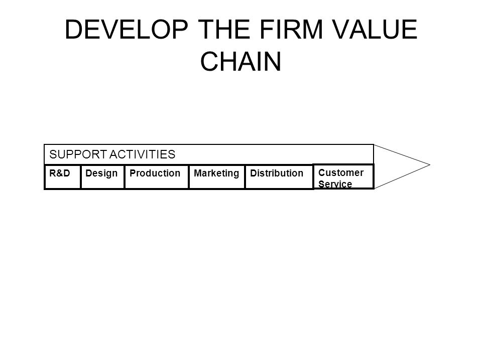 DEVELOP THE FIRM VALUE CHAIN R&DDesignProductionMarketingDistribution Customer Service SUPPORT ACTIVITIES