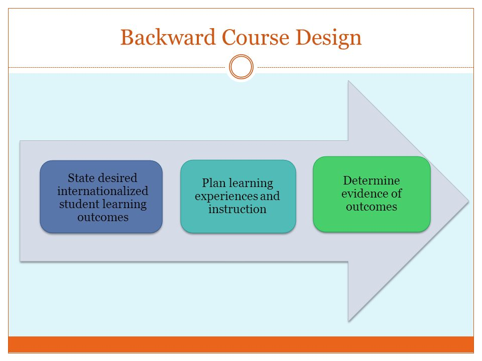 Backward Course Design State desired internationalized student learning outcomes Plan learning experiences and instruction Determine evidence of outcomes