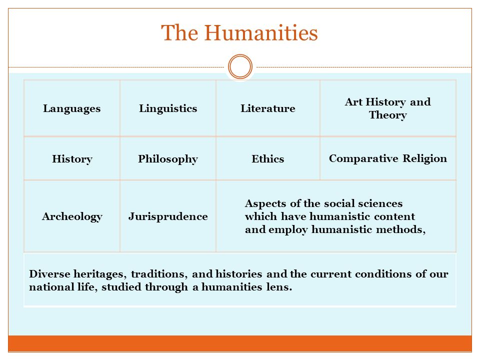 The Humanities LanguagesLinguisticsLiterature Art History and Theory HistoryPhilosophyEthicsComparative Religion ArcheologyJurisprudence Aspects of the social sciences which have humanistic content and employ humanistic methods, Diverse heritages, traditions, and histories and the current conditions of our national life, studied through a humanities lens.