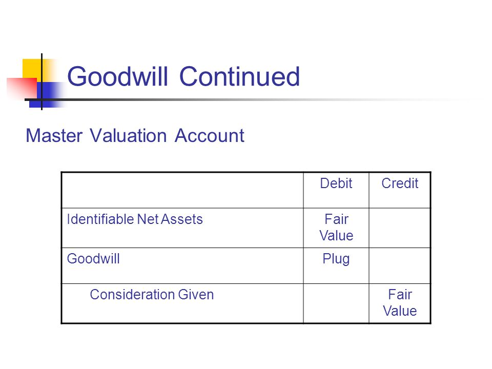 Goodwill Continued Master Valuation Account DebitCredit Identifiable Net AssetsFair Value GoodwillPlug Consideration GivenFair Value