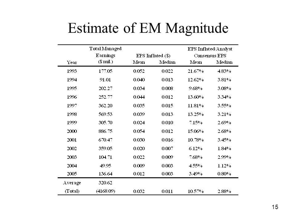 15 Estimate of EM Magnitude