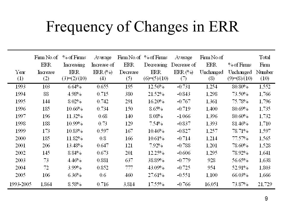 9 Frequency of Changes in ERR