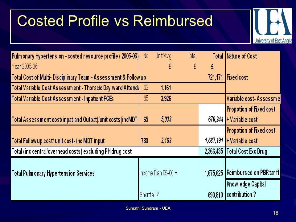 Sumathi Sundram - UEA 18 Costed Profile vs Reimbursed