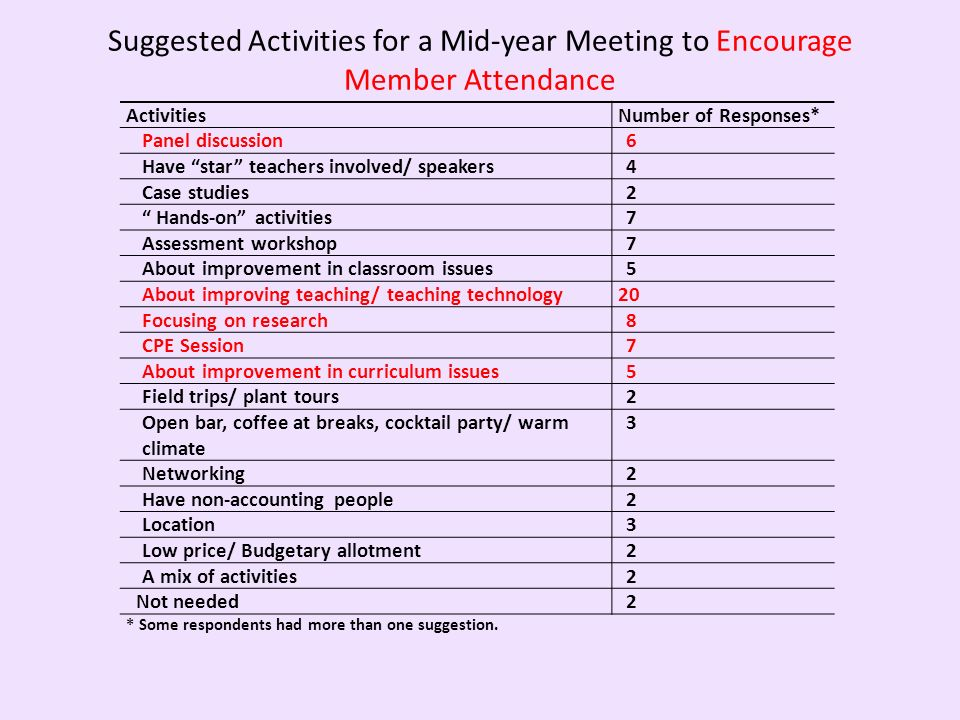 Suggested Activities for a Mid-year Meeting to Encourage Member Attendance ActivitiesNumber of Responses* Panel discussion6 Have star teachers involve