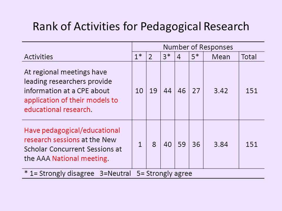 Rank of Activities for Pedagogical Research Number of Responses Activities1*23*45*MeanTotal At regional meetings have leading researchers provide information at a CPE about application of their models to educational research.