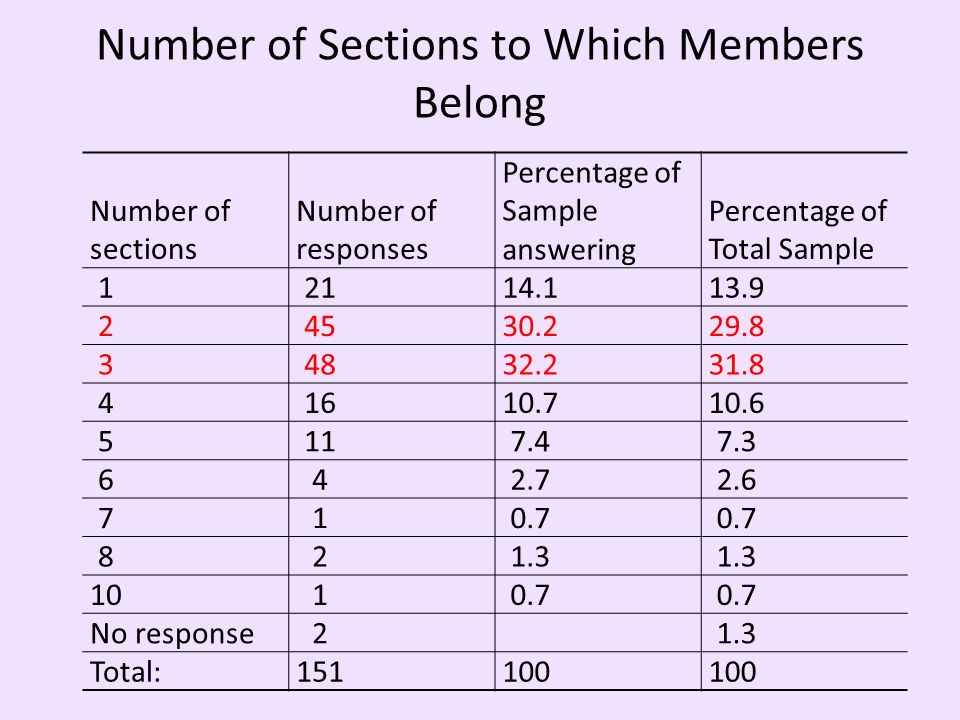 Number of Sections to Which Members Belong Number of sections Number of responses Percentage of Sample answering Percentage of Total Sample 12114.113.