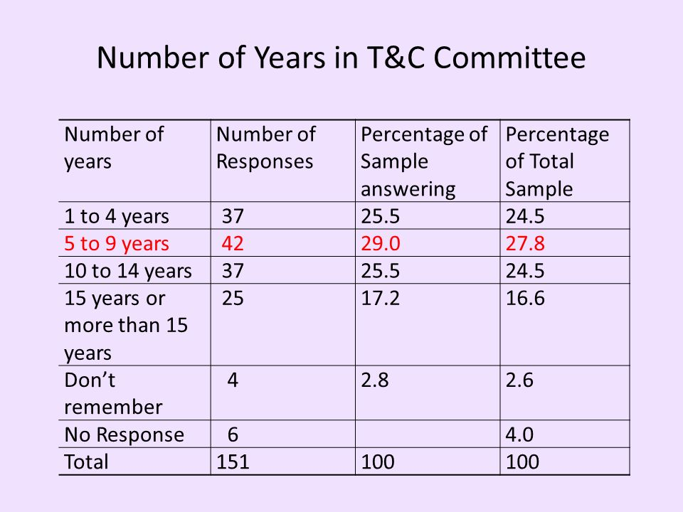 Number of Years in T&C Committee Number of years Number of Responses Percentage of Sample answering Percentage of Total Sample 1 to 4 years3725.524.5 5 to 9 years4229.027.8 10 to 14 years3725.524.5 15 years or more than 15 years 2517.216.6 Dont remember 42.82.6 No Response64.0 Total151100