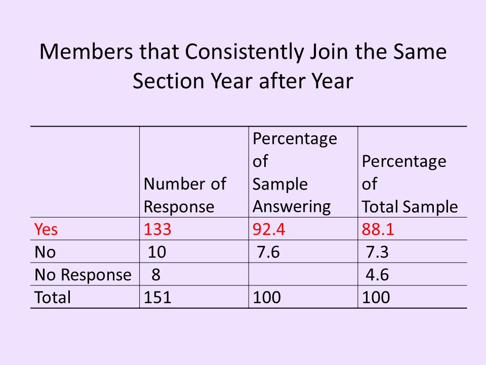 Members that Consistently Join the Same Section Year after Year Number of Response Percentage of Sample Answering Percentage of Total Sample Yes No No Response84.6 Total151100