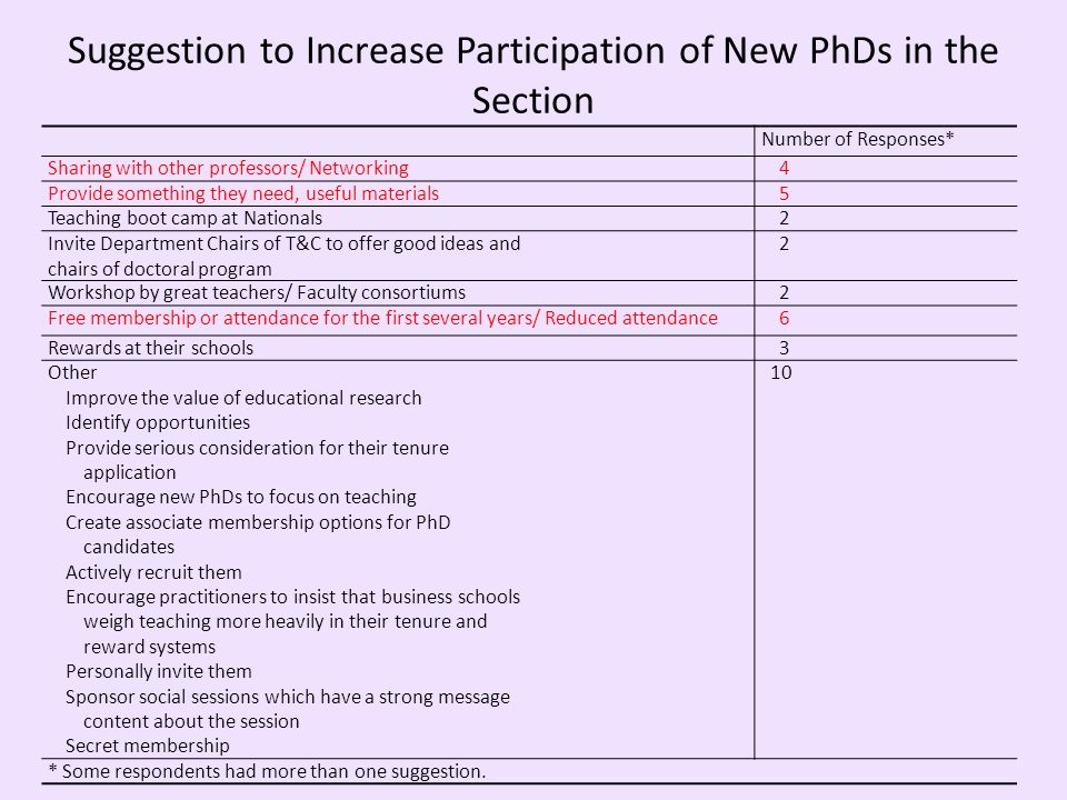 Suggestion to Increase Participation of New PhDs in the Section Number of Responses* Sharing with other professors/ Networking4 Provide something they need, useful materials5 Teaching boot camp at Nationals2 Invite Department Chairs of T&C to offer good ideas and chairs of doctoral program 2 Workshop by great teachers/ Faculty consortiums2 Free membership or attendance for the first several years/ Reduced attendance6 Rewards at their schools3 Other Improve the value of educational research Identify opportunities Provide serious consideration for their tenure application Encourage new PhDs to focus on teaching Create associate membership options for PhD candidates Actively recruit them Encourage practitioners to insist that business schools weigh teaching more heavily in their tenure and reward systems Personally invite them Sponsor social sessions which have a strong message content about the session Secret membership 10 * Some respondents had more than one suggestion.