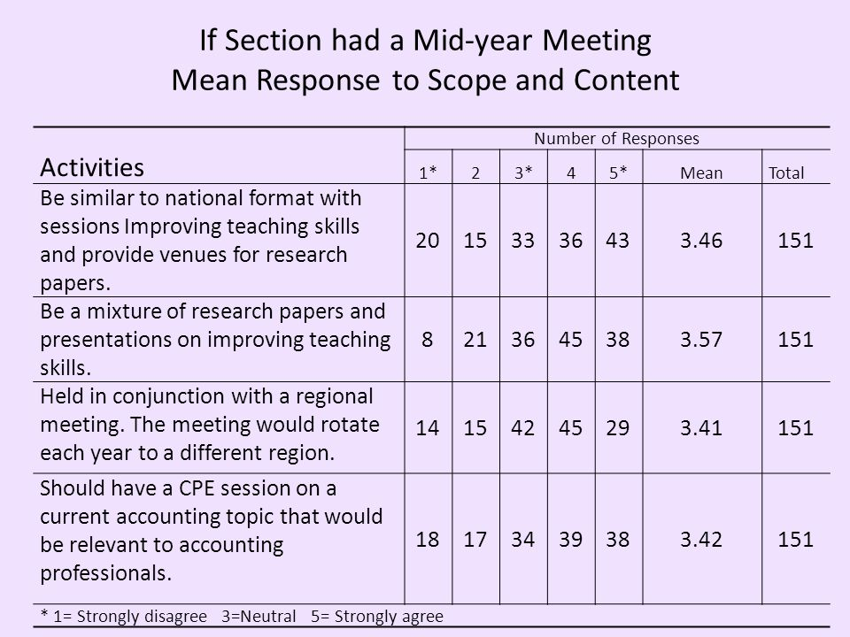 If Section had a Mid-year Meeting Mean Response to Scope and Content Number of Responses Activities 1*23*45*MeanTotal Be similar to national format with sessions Improving teaching skills and provide venues for research papers.