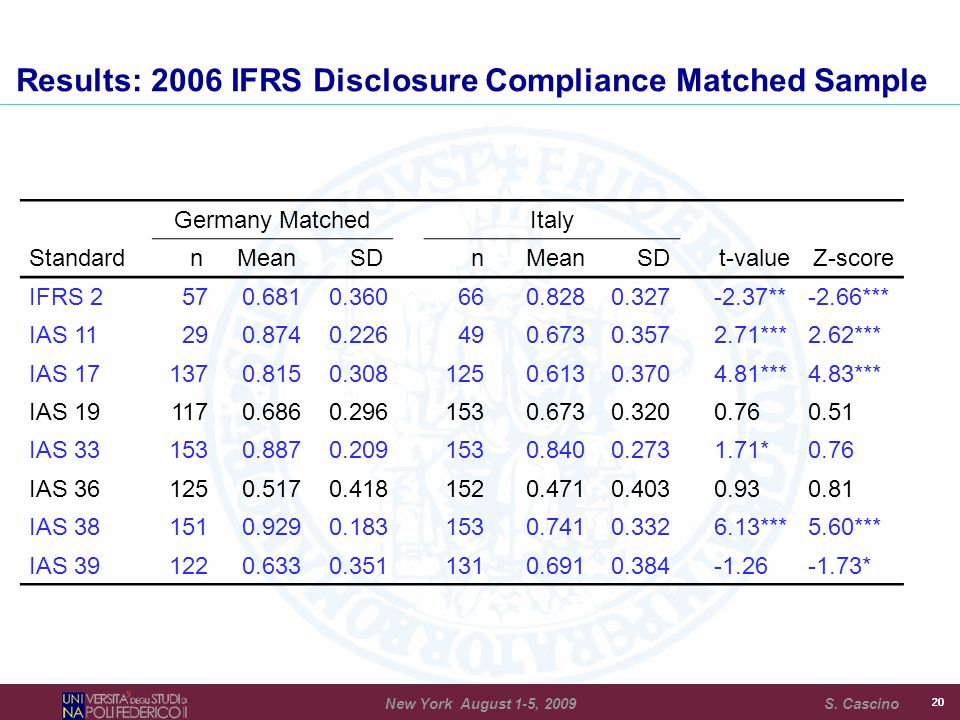 19 Results: 2006 IFRS Measurement Compliance Matched Sample Germany MatchedItaly StandardnMeanSDnMeanSDt-valueZ-score IFRS 2 511.0000.000 670.9250.265