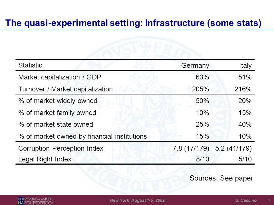 88 The quasi-experimental setting: Infrastructure (some stats) StatisticGermanyItaly Market capitalization / GDP63%51% Turnover / Market capitalization205%216% % of market widely owned50%20% % of market family owned10%15% % of market state owned25%40% % of market owned by financial institutions15%10% Corruption Perception Index7.8 (17/179)5.2 (41/179) Legal Right Index8/105/10 Sources: See paper New York August 1-5, 2009 S.