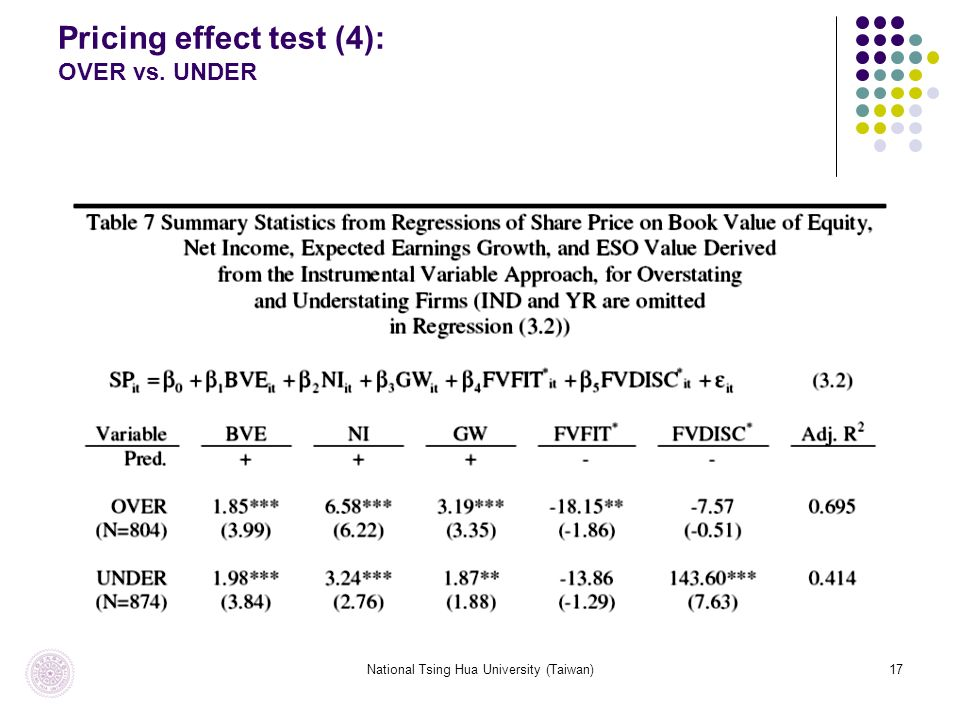 National Tsing Hua University (Taiwan)17 Pricing effect test (4): OVER vs. UNDER
