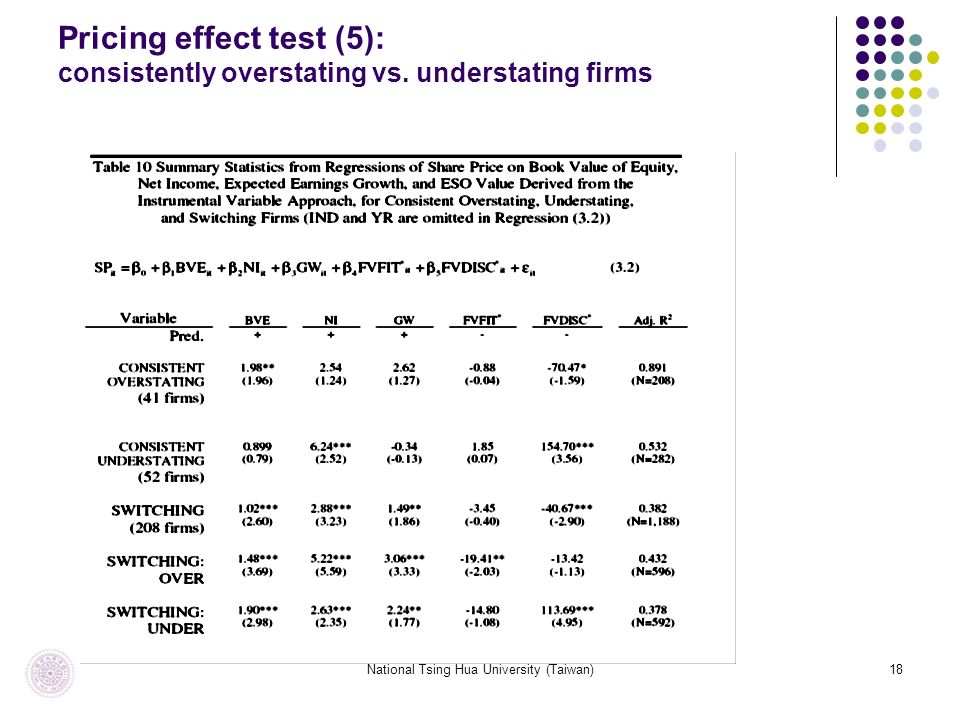 National Tsing Hua University (Taiwan)18 Pricing effect test (5): consistently overstating vs.