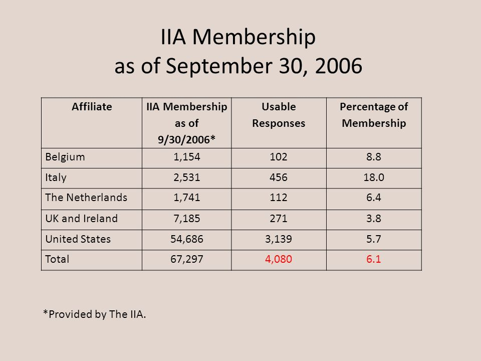 IIA Membership as of September 30, 2006 *Provided by The IIA. Affiliate IIA Membership as of 9/30/2006* Usable Responses Percentage of Membership Belg