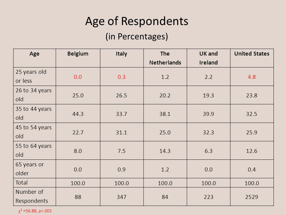 Age of Respondents (in Percentages) AgeBelgiumItaly The Netherlands UK and Ireland United States 25 years old or less 0.00.31.22.24.8 26 to 34 years o