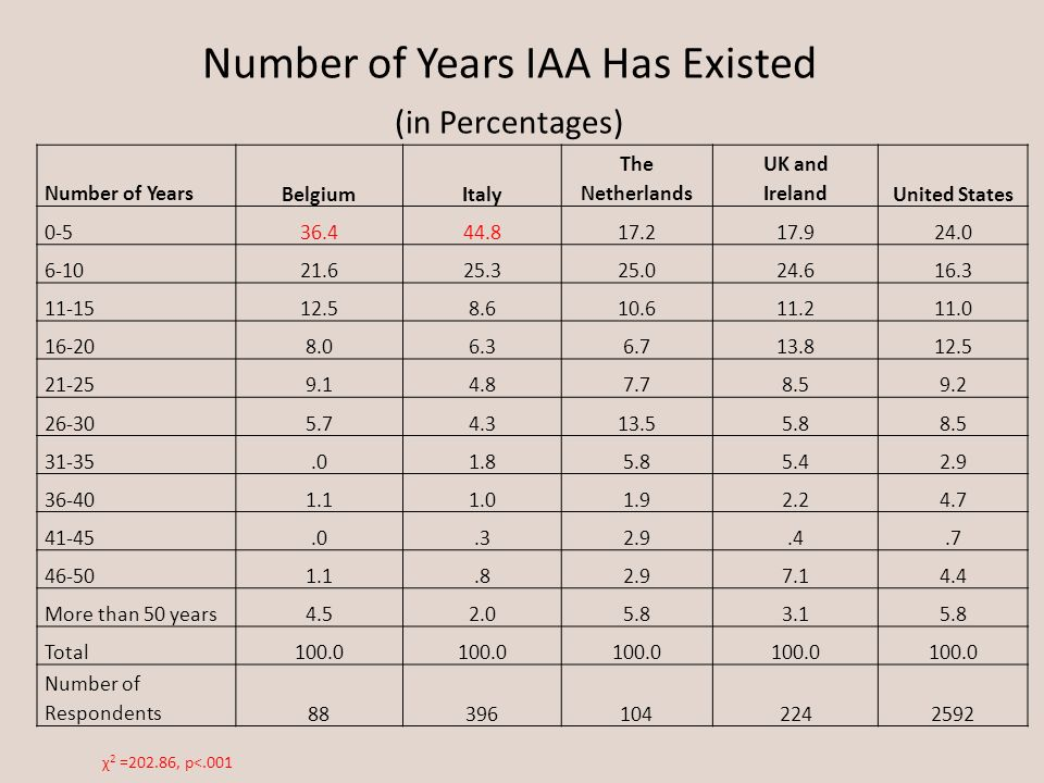 Number of Years IAA Has Existed (in Percentages) Number of Years BelgiumItaly The Netherlands UK and IrelandUnited States 0-536.444.817.217.924.0 6-10