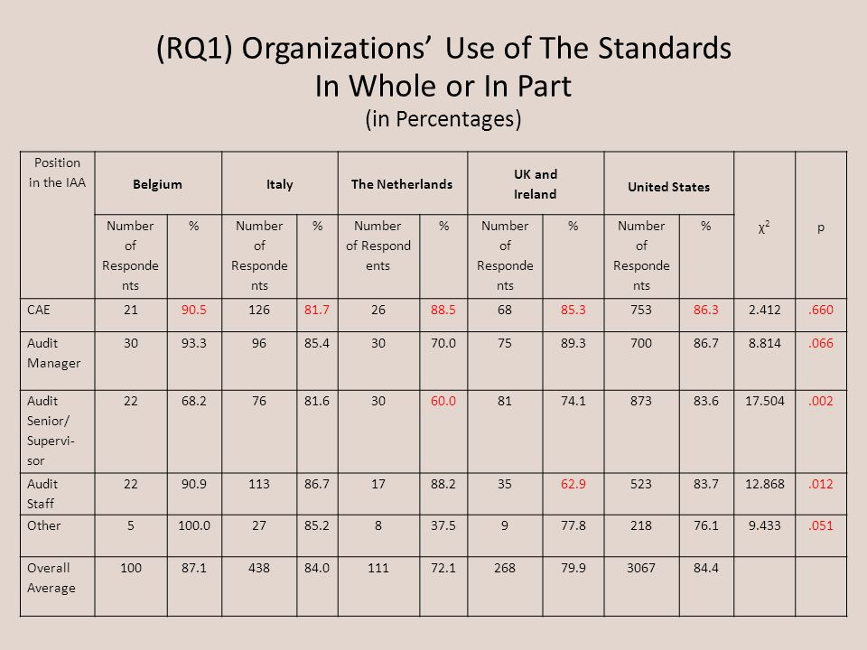 (RQ1) Organizations Use of The Standards In Whole or In Part (in Percentages) Position in the IAA Belgium ItalyThe Netherlands UK and Ireland United S