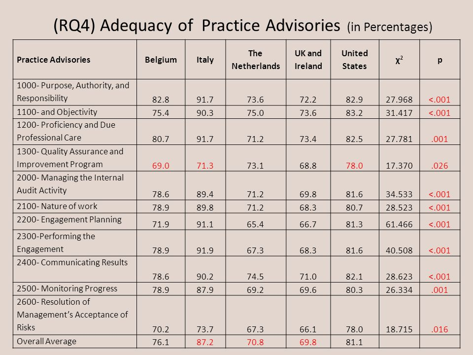 (RQ4) Adequacy of Practice Advisories (in Percentages) Practice AdvisoriesBelgiumItaly The Netherlands UK and Ireland United States χ2χ2 p 1000- Purpo