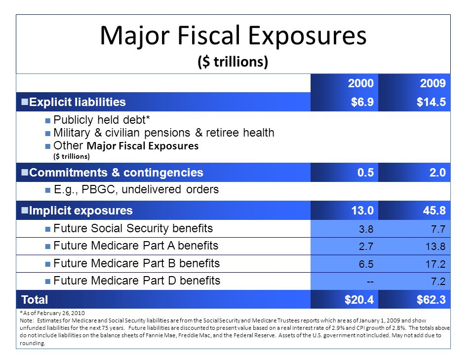 Major Fiscal Exposures ($ trillions) Explicit liabilities$6.9$14.5 Publicly held debt* Military & civilian pensions & retiree health Other Major Fiscal Exposures ($ trillions) Commitments & contingencies E.g., PBGC, undelivered orders Implicit exposures Future Social Security benefits Future Medicare Part A benefits Future Medicare Part B benefits Future Medicare Part D benefits Total$20.4$62.3 *As of February 26, 2010 Note: Estimates for Medicare and Social Security liabilities are from the Social Security and Medicare Trustees reports which are as of January 1, 2009 and show unfunded liabilities for the next 75 years.