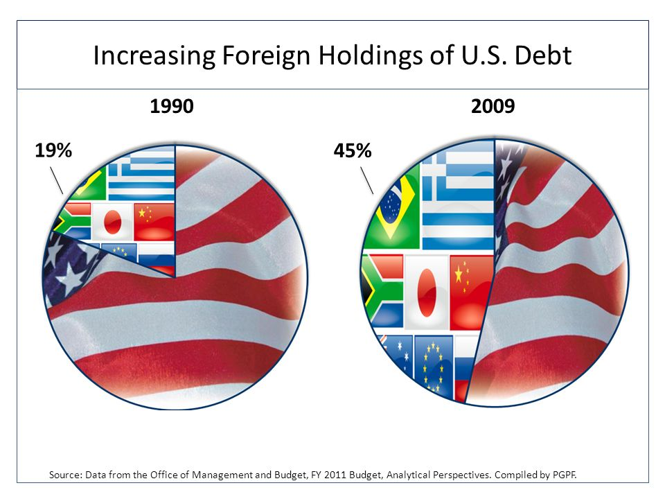 Increasing Foreign Holdings of U.S.
