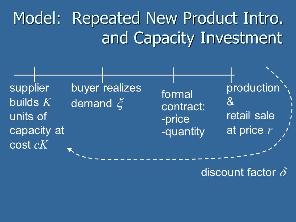 Model: Repeated New Product Intro. and Capacity Investment supplier builds K units of capacity at cost cK buyer realizes demand formal contract: -pric