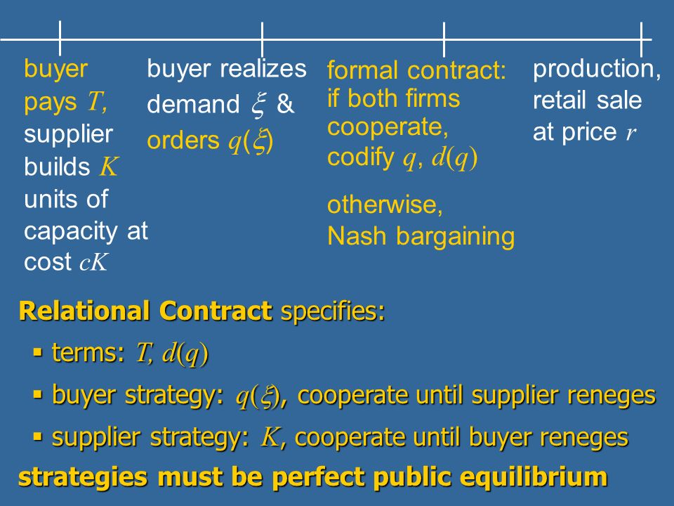 buyer pays T, supplier builds K units of capacity at cost cK buyer realizes demand & orders q ( ) formal contract: if both firms cooperate, codify q,