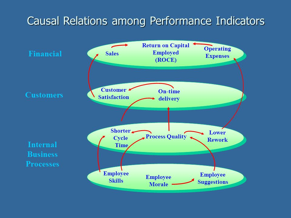 Causal Relations among Performance Indicators Financial Customers Internal Business Processes Customer Satisfaction Process Quality Shorter Cycle Time