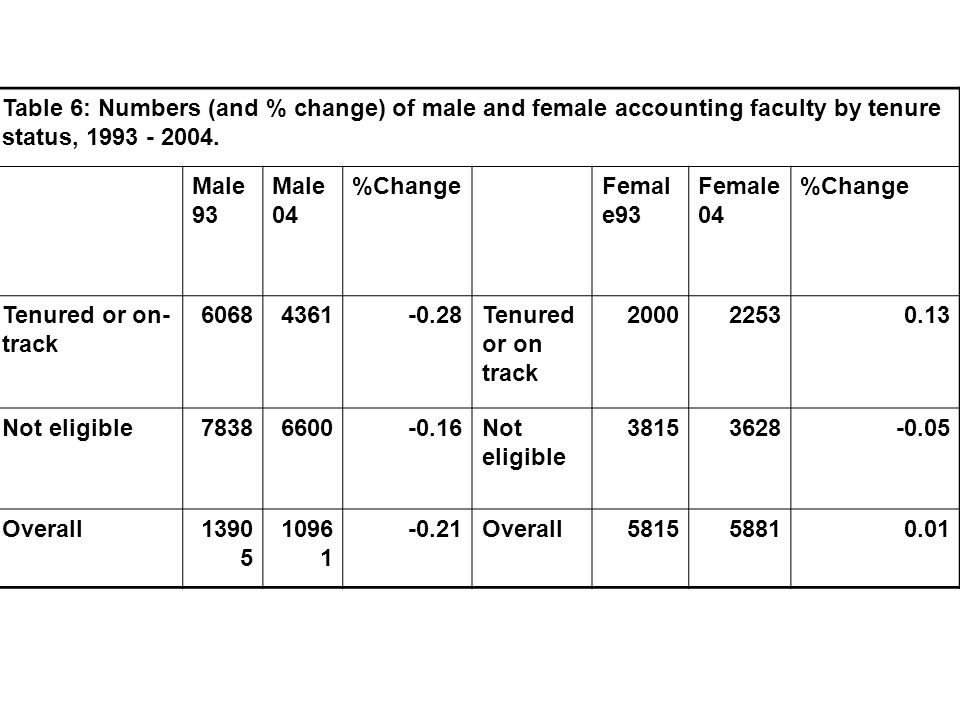 Table 6: Numbers (and % change) of male and female accounting faculty by tenure status, 1993 - 2004.