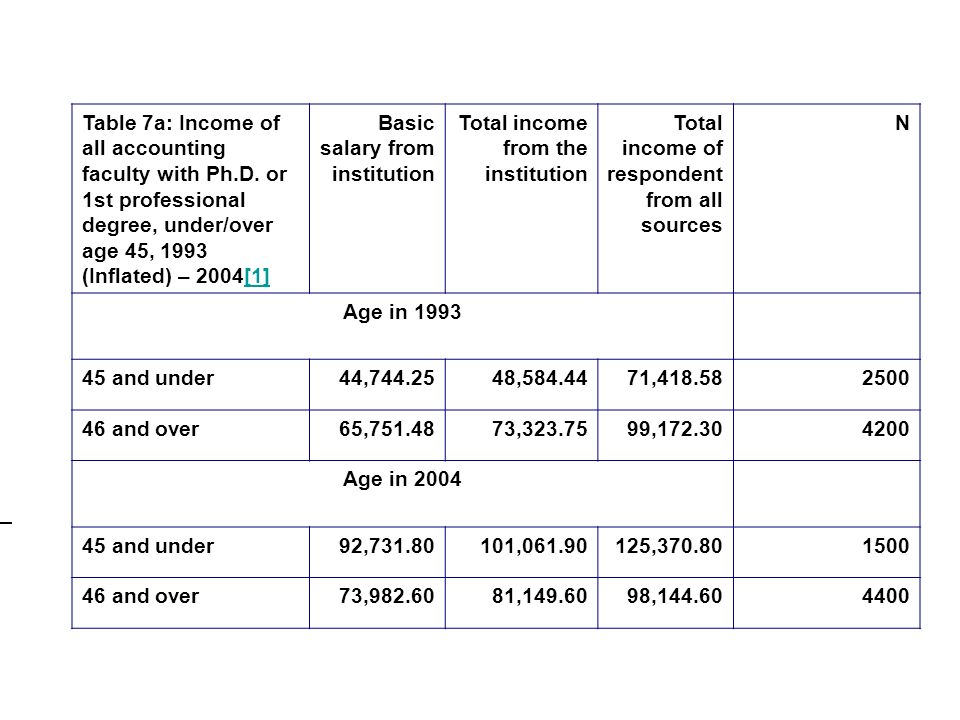 Table 7a: Income of all accounting faculty with Ph.D.