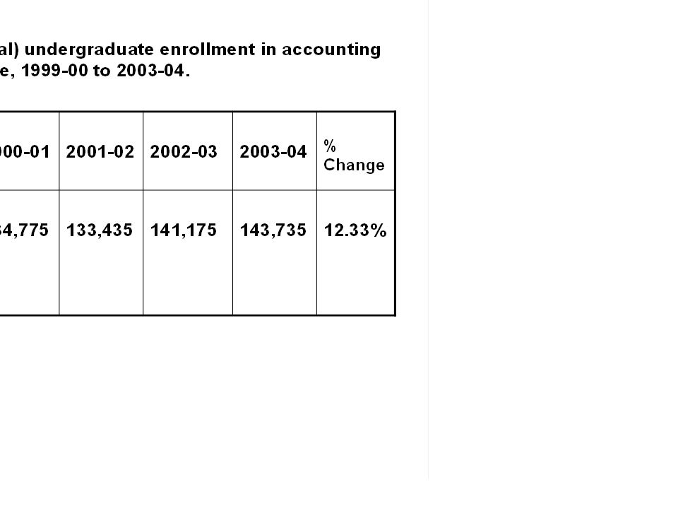 Conclusions (1) The estimated number of accounting faculty (all institutions, all ranks) declined 13.3% between 1993 and 2004, while estimated undergraduate enrollment grew over 12%.
